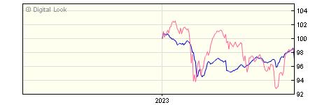 6 Month Invesco High Yield GBP Dis (No Trail) NAV