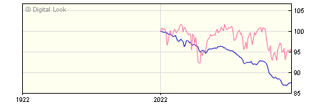 6 Month Invesco High Yield GBP Acc (No Trail) NAV
