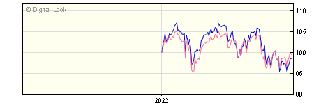 6 Month Vanguard FTSE UK Equity Income Index A Inc NAV