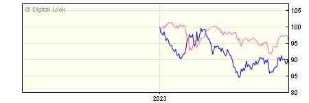 6 Month AXA Sterling Index Linked Bond H GROSS Acc NAV