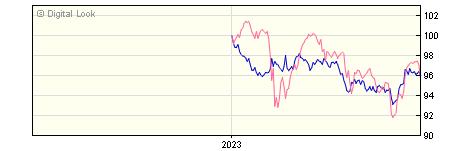 6 Month Invesco Corporate Bond GBP Acc (No Trail) NAV