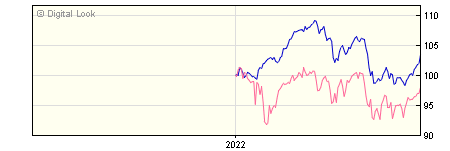 6 Month FundRock FP Russell Investments Real Assets A GBP Acc