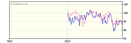6 Month Schroder US Smaller Companies S Inc NAV