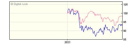 6 Month Schroder US Smaller Companies S Acc NAV