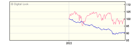 6 Month FundRock FP Russell Investments Defensive Assets A GBP Inc