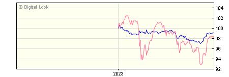 6 Month AXA Sterling Credit Short Duration Bond Z Gross Acc NAV