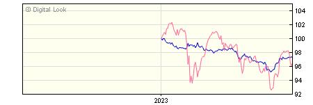 6 Month AXA Sterling Credit Short Duration Bond Z Gross Dis NAV