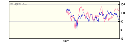 6 Month Invesco Asian Equity Income GBP Dis (No Trail) NAV