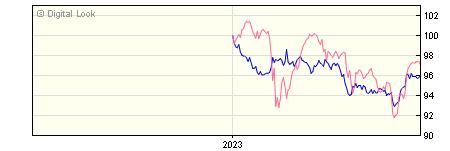 6 Month Quilter Investors Sterling Corporate Bond U2 GBP Acc NAV