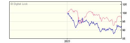 6 Month Insight UK Corporate Long Maturities Bond Net P Dis NAV
