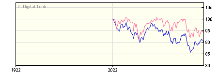 6 Month Stonehage Fleming Global Equities I A Income