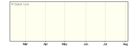 6 Month BNY Mellon Newton Index Linked Gilt X Net Inc NAV
