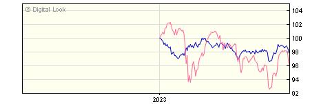 6 Month Vanguard LifeStrategy 20% Equity A GBP Gross Acc NAV