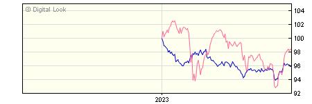 6 Month Vanguard LifeStrategy 20% Equity A GBP Gross Inc NAV