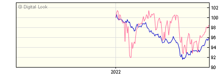 6 Month Barclays Wealth Global Markets 1 R Inc
