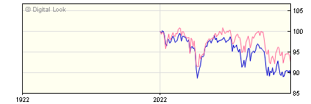 6 Month Quilter Investors UK Equity Large-Cap Dis U2 GBP Dis NAV