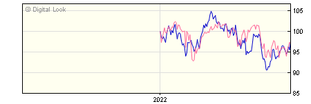 6 Month Quilter Investors Global Equity Index U2 GBP Acc NAV