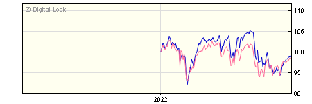 6 Month Merian UK Equity Income P GBP Acc NAV