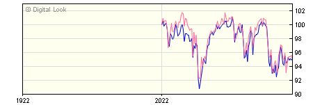 6 Month Royal London UK Equity M Acc