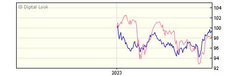 6 Month Invesco Balanced Risk 10 GBP Acc (No Trail) NAV