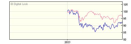 6 Month Schroder US Smaller Companies Z Acc NAV