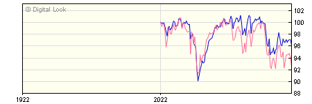 6 Month FIL MoneyBuilder Dividend W GBP Inc NAV
