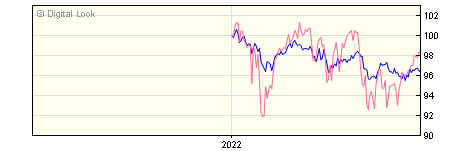 6 Month BNY Mellon Newton Real Return Institutional W Shares Acc NAV