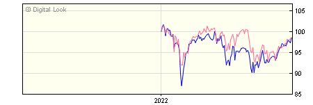 6 Month Threadneedle UK Equity Alpha Income Z Income GBP Dis NAV