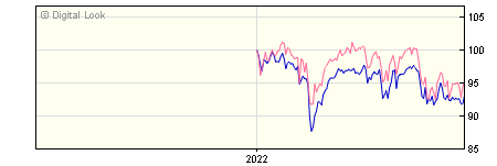 6 Month Threadneedle UK Monthly Income Z Income GBP Dis NAV