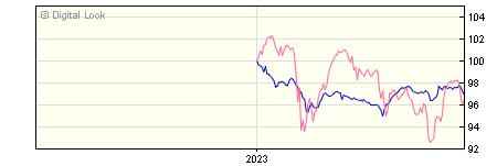 6 Month BNY Mellon Newton Global High Yield Bond SHS B Acc NAV