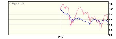 6 Month BNY Mellon Newton Global High Yield Bond SHS B Inc NAV