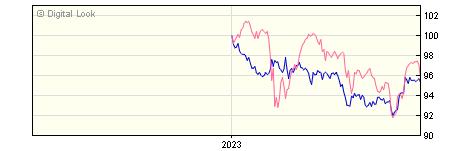 6 Month Schroder Sterling Corporate Bond A Acc NAV