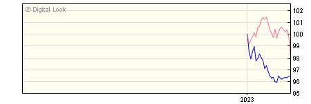 6 Month Invesco Balanced Risk 8 Y GBP Acc NAV