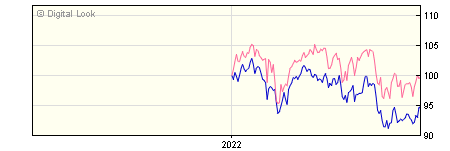 6 Month Invesco Managed Growth Y GBP Dis NAV