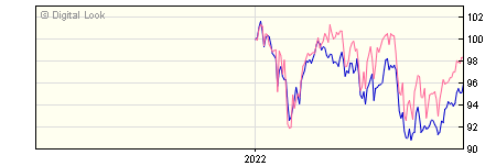 6 Month Invesco Managed Income Y GBP Dis NAV