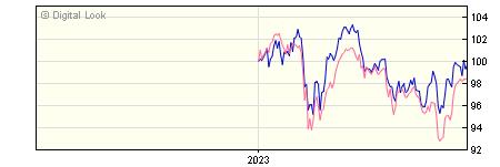 6 Month Invesco European Equity Inc Y GBP Dis NAV