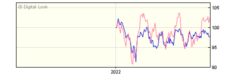 6 Month Invesco Pacific Y GBP Dis NAV