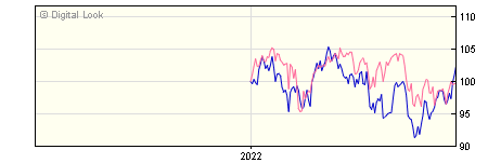 6 Month Invesco Global Equity Y GBP Dis NAV