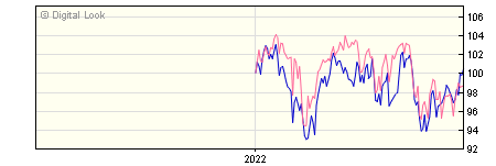 6 Month Invesco Global Equity Income Y GBP Dis NAV