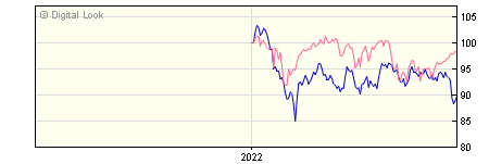 6 Month Invesco Global Emerging Markets Y GBP Dis NAV