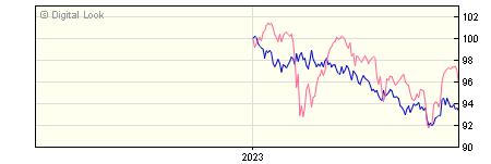 6 Month Invesco Global Bond Y GBP Acc NAV