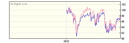 6 Month Invesco UK Equity High Income UK Y Acc NAV