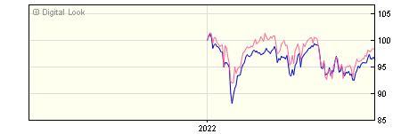 6 Month Henderson JH UK Equity Income & Growth A Acc NAV