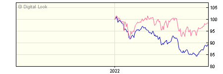 6 Month Invesco Global Income UK Y GBP Dis NAV