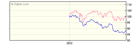 6 Month Invesco Global Income UK GBP Acc NAV