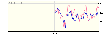 6 Month Invesco Pacific Z GBP Acc NAV