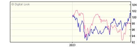 6 Month Invesco Global Emerging Markets Z GBP Acc NAV