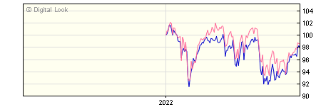 6 Month Invesco UK Equity Income UK Z Acc NAV