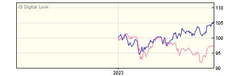 6 Month Invesco Global Equity Z GBP Dis NAV