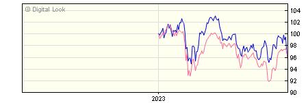 6 Month Invesco European Equity Inc Z GBP Dis NAV